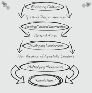 The Missional Journey (used by permission)