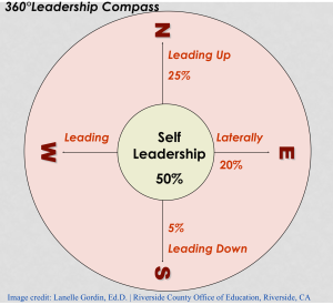 360 Degree Leadership Compass
