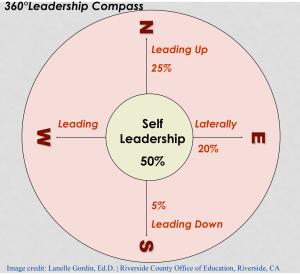 360 Degree Leadership Compass